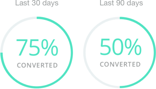 Conversion Rate Summary